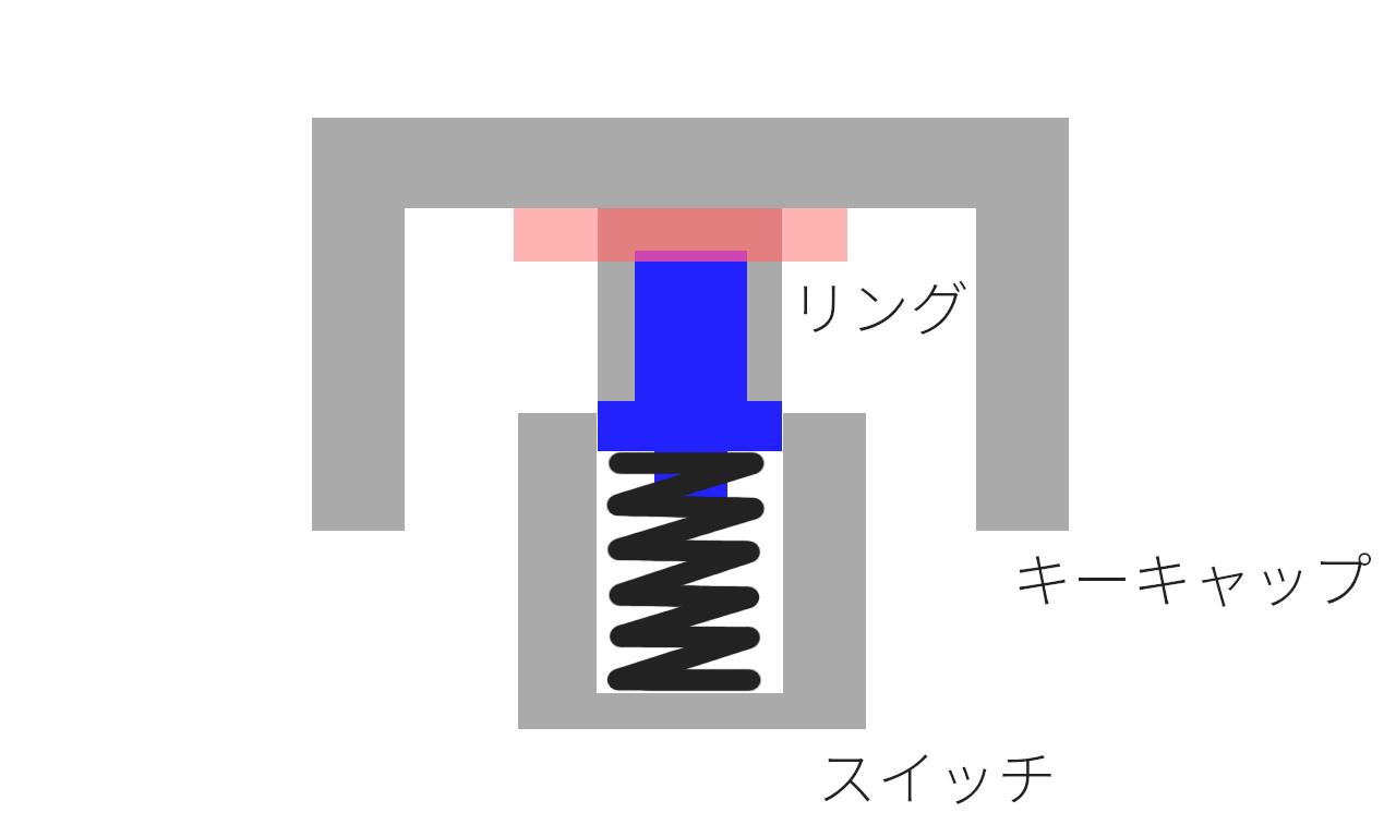 キーボード静音化リング 1 模式図